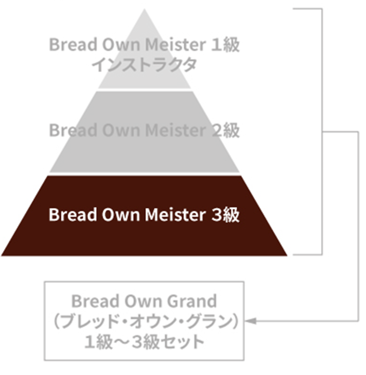 BOMの三角形の図